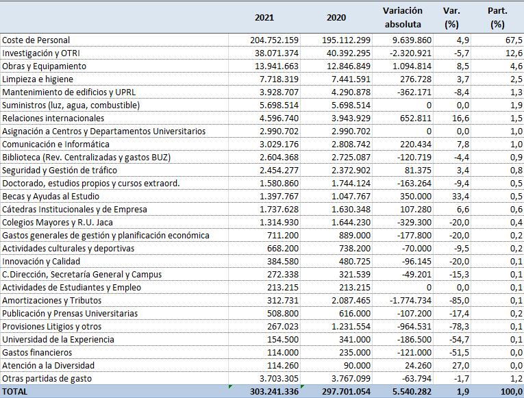 Tabla gastos presupuesto 2021